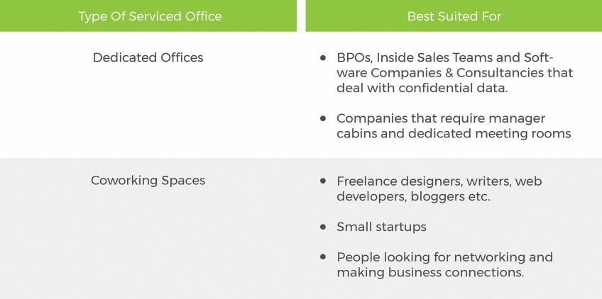 Types of serviced offices