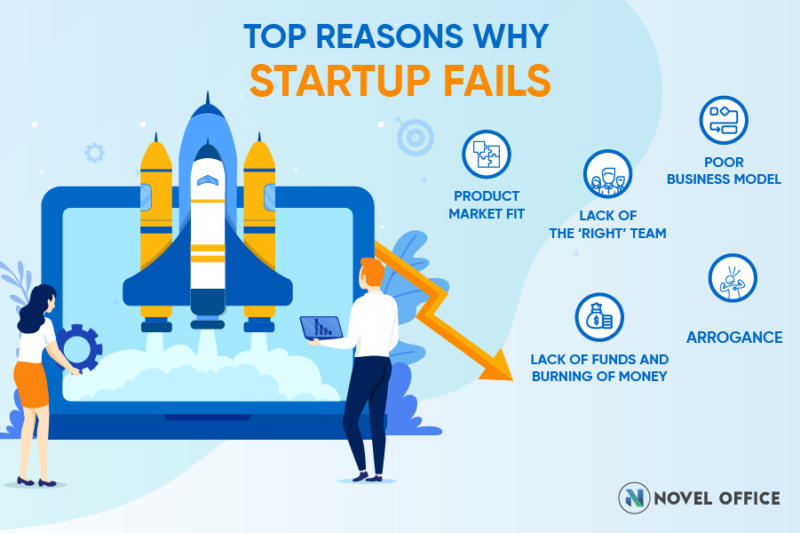 top reason why startup fails
