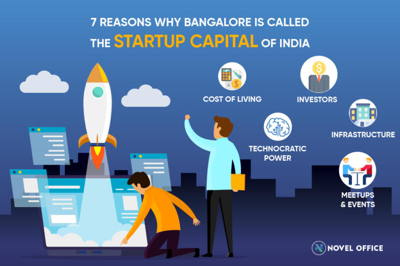 7 Reasons why bangalore is called startup capital