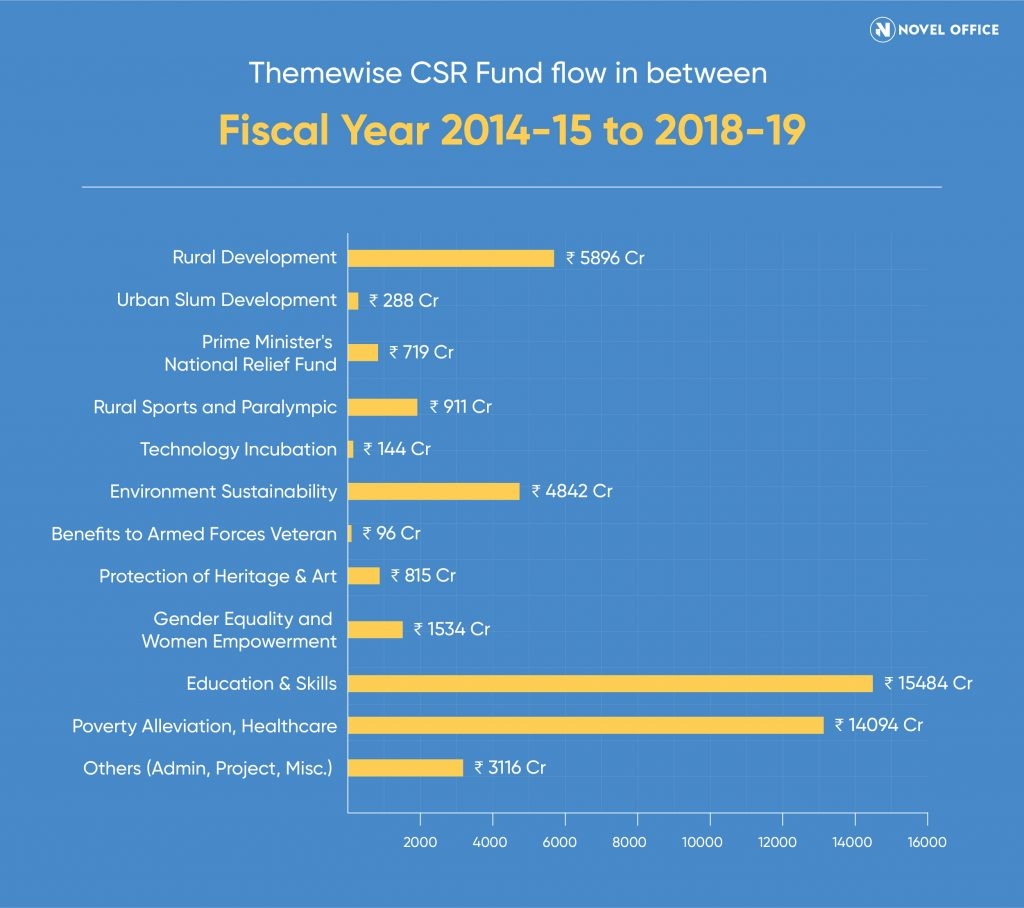 Theme wise CSR funds flow for FY 2014-15 to FY 2018-19