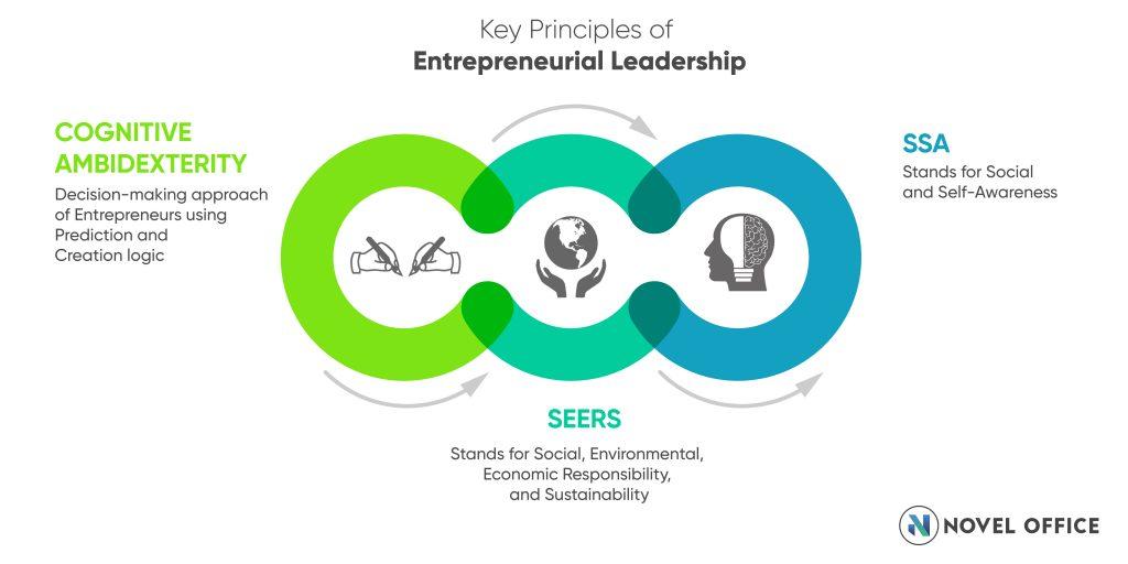 Key Principles of Entrepreneurial leadership