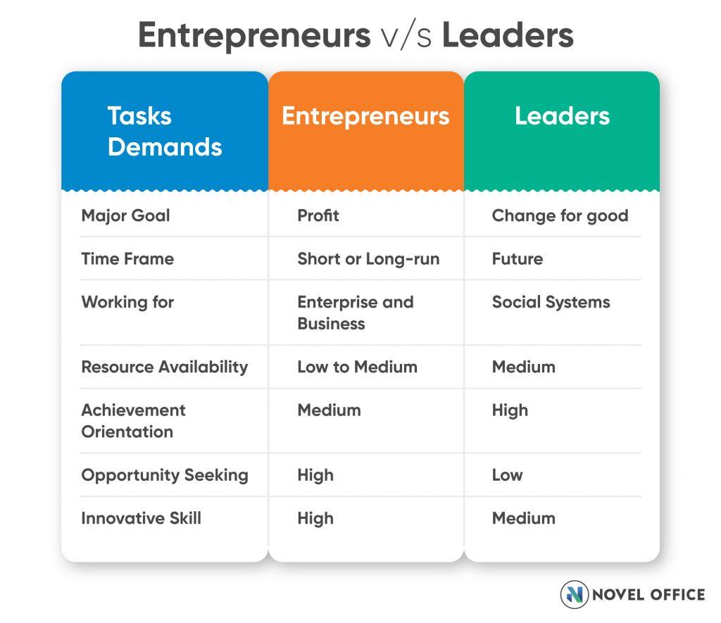 entrepreneurs -vs-entrepreneurial-leaders-table